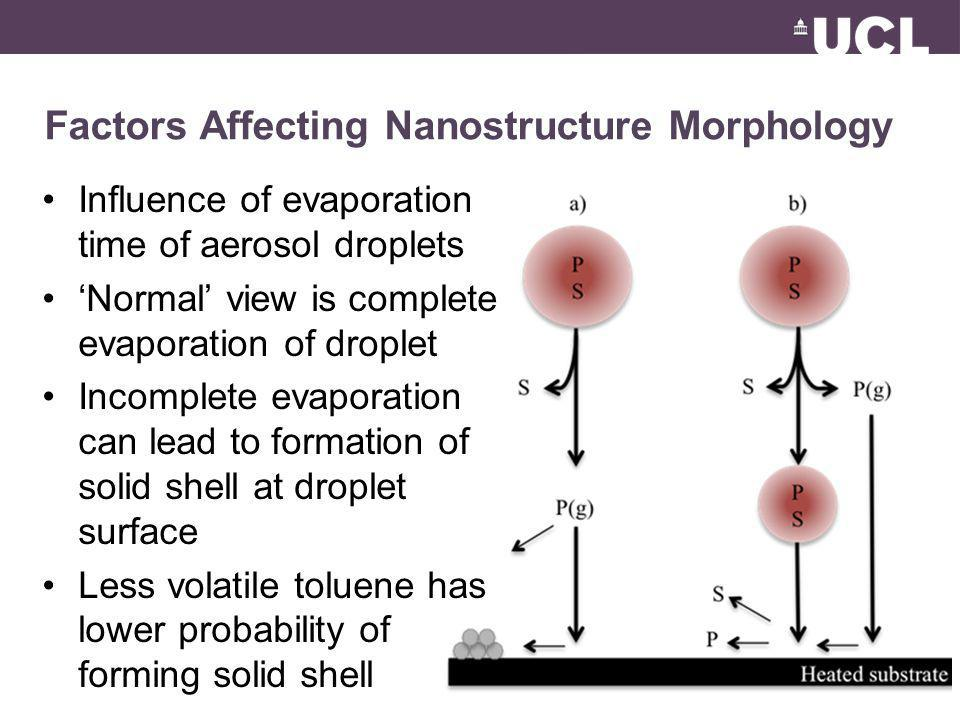 Factors Affecting Nanostructure Morphology Influence of evaporation time of aerosol droplets Normal view is complete evaporation of droplet Incomplete evaporation can lead to formation of solid shell at droplet surface Less volatile toluene has lower probability of forming solid shell