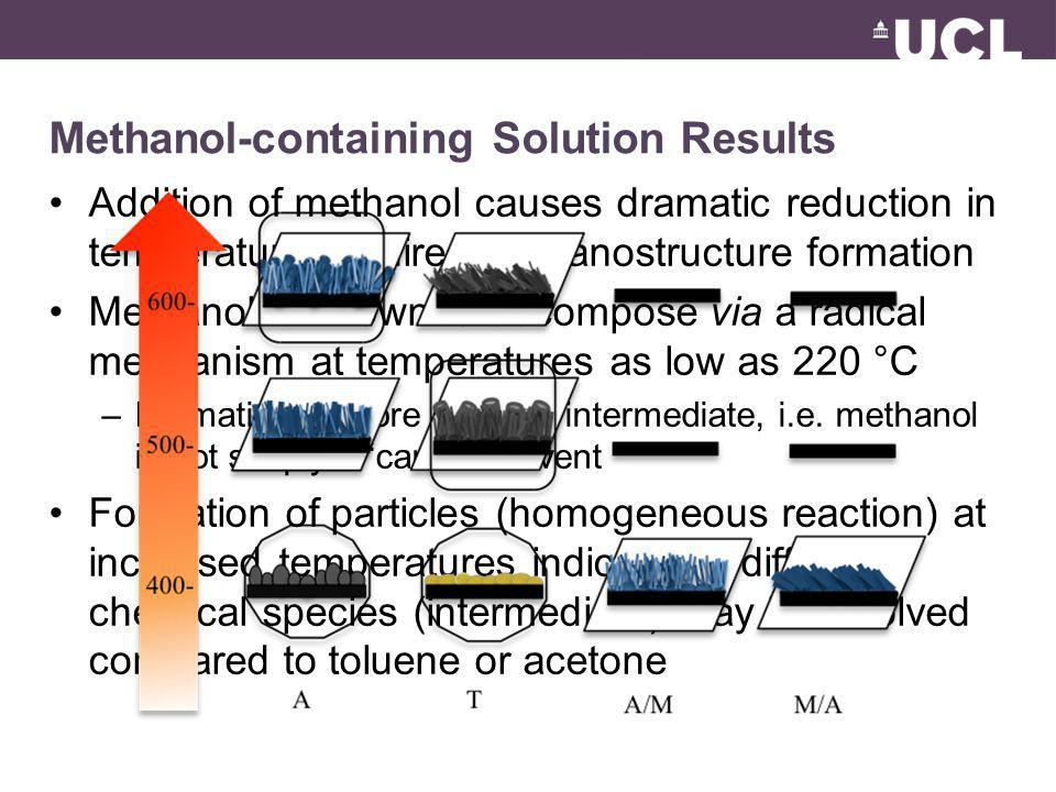Addition of methanol causes dramatic reduction in temperature required for nanostructure formation Methanol is known to decompose via a radical mechan