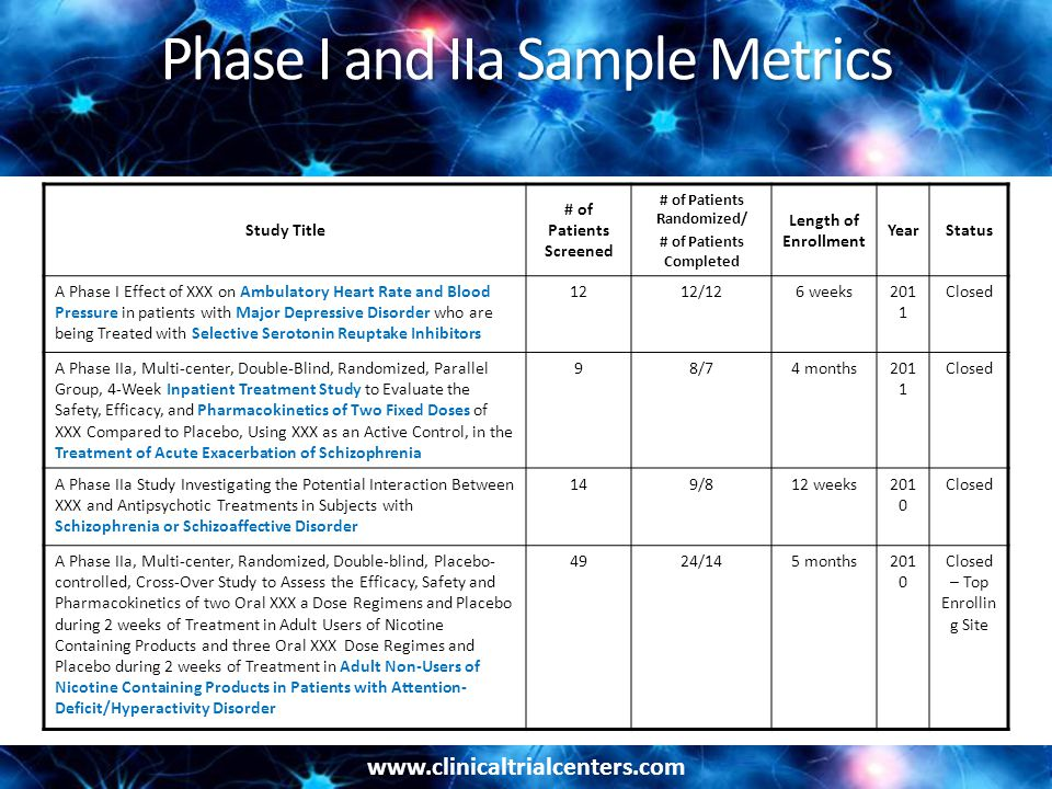www.clinicaltrialcenters.com Phase I and IIa Sample Metrics Study Title # of Patients Screened # of Patients Randomized/ # of Patients Completed Length of Enrollment YearStatus A Phase I Effect of XXX on Ambulatory Heart Rate and Blood Pressure in patients with Major Depressive Disorder who are being Treated with Selective Serotonin Reuptake Inhibitors 1212/126 weeks201 1 Closed A Phase IIa, Multi-center, Double-Blind, Randomized, Parallel Group, 4-Week Inpatient Treatment Study to Evaluate the Safety, Efficacy, and Pharmacokinetics of Two Fixed Doses of XXX Compared to Placebo, Using XXX as an Active Control, in the Treatment of Acute Exacerbation of Schizophrenia 98/74 months201 1 Closed A Phase IIa Study Investigating the Potential Interaction Between XXX and Antipsychotic Treatments in Subjects with Schizophrenia or Schizoaffective Disorder 149/812 weeks201 0 Closed A Phase IIa, Multi-center, Randomized, Double-blind, Placebo- controlled, Cross-Over Study to Assess the Efficacy, Safety and Pharmacokinetics of two Oral XXX a Dose Regimens and Placebo during 2 weeks of Treatment in Adult Users of Nicotine Containing Products and three Oral XXX Dose Regimes and Placebo during 2 weeks of Treatment in Adult Non-Users of Nicotine Containing Products in Patients with Attention- Deficit/Hyperactivity Disorder 4924/145 months201 0 Closed – Top Enrollin g Site