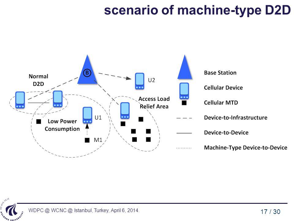 WDPC @ WCNC @ Istanbul, Turkey, April 6, 2014. 17 / 30 scenario of machine-type D2D