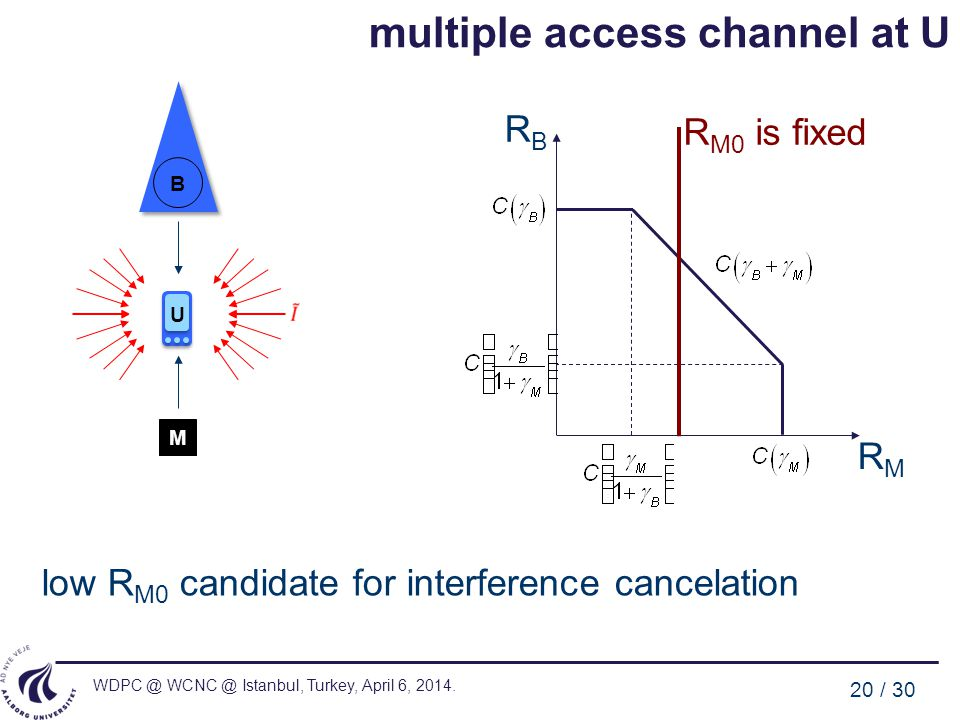 WDPC @ WCNC @ Istanbul, Turkey, April 6, 2014. 20 / 30 multiple access channel at U B U M low R M0 candidate for interference cancelation R M0 is fixe