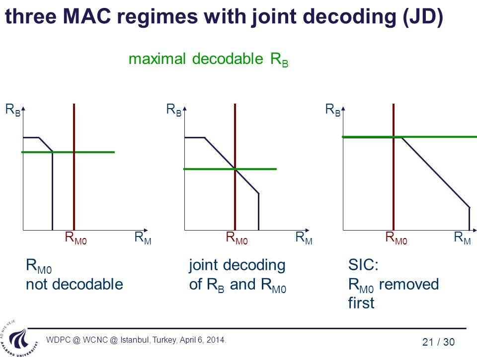 WDPC @ WCNC @ Istanbul, Turkey, April 6, 2014. 21 / 30 three MAC regimes with joint decoding (JD) RMRM RBRB RMRM RBRB RMRM RBRB R M0 not decodable R M