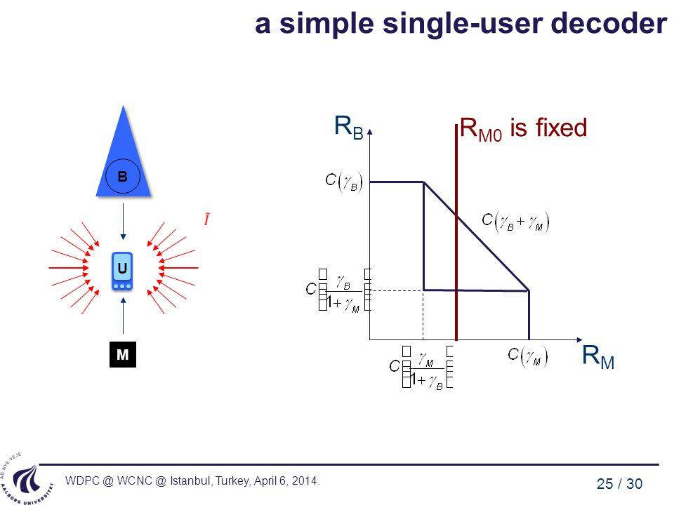 WDPC @ WCNC @ Istanbul, Turkey, April 6, 2014. 25 / 30 a simple single-user decoder B U M R M0 is fixed RMRM RBRB