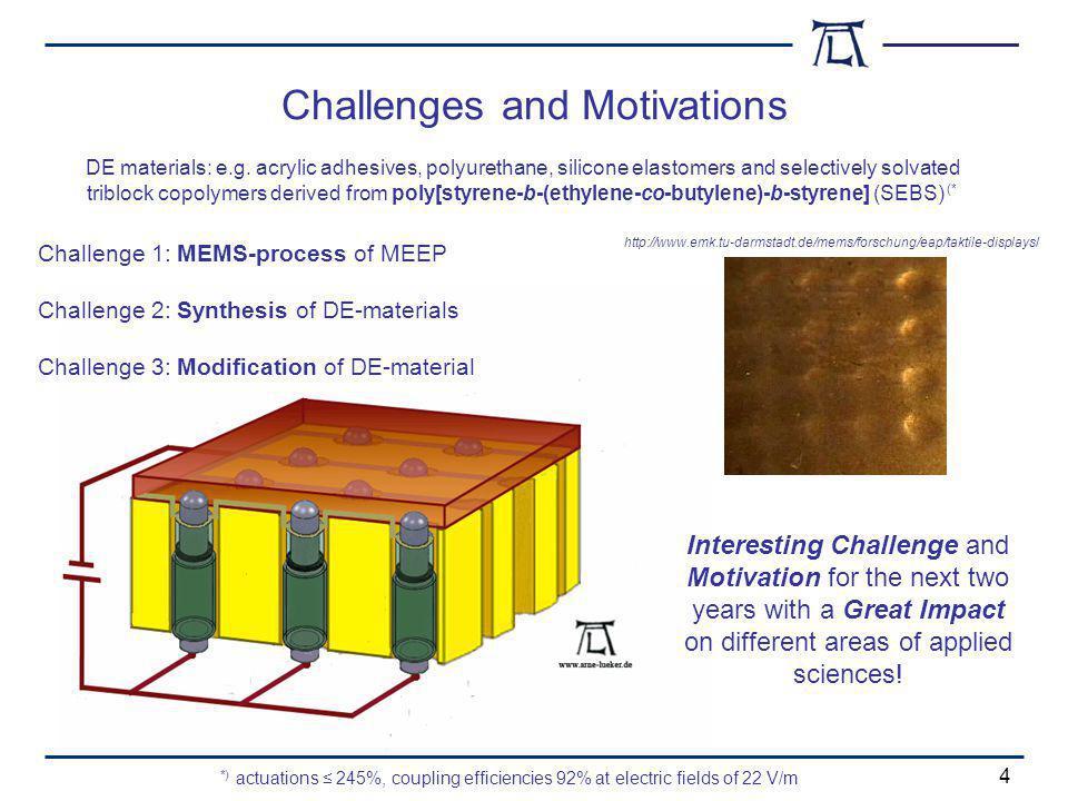 Challenges and Motivations 4 http://www.emk.tu-darmstadt.de/mems/forschung/eap/taktile-displays/ DE materials: e.g.
