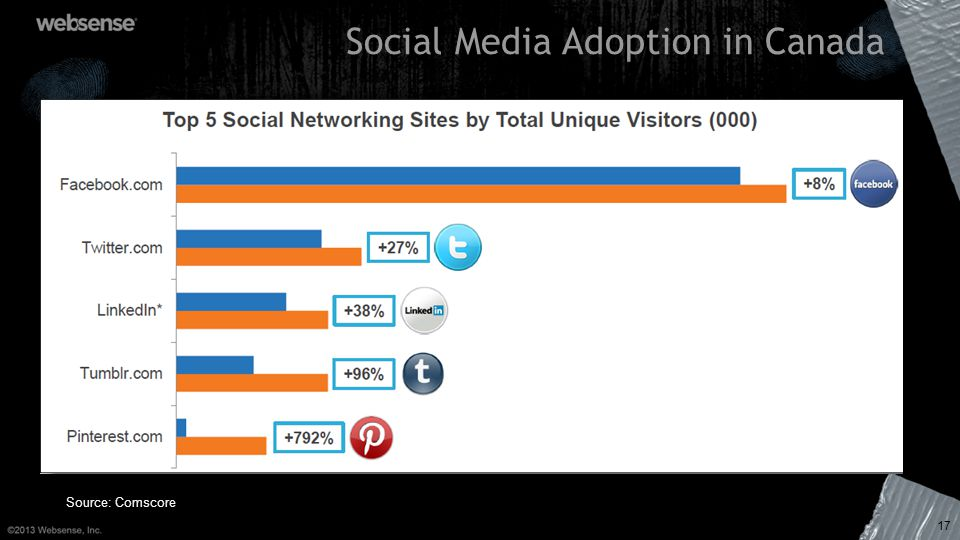 Social Media Adoption in Canada 17 Source: Comscore