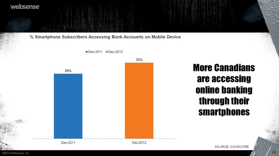 24 More Canadians are accessing online banking through their smartphones SOURCE: COMSCORE