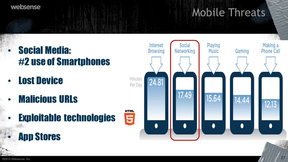 Social Media: #2 use of Smartphones Lost Device Malicious URLs Exploitable technologies App Stores 27 Mobile Threats