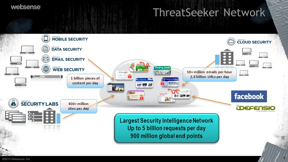 4 ThreatSeeker Network Largest Security Intelligence Network Up to 5 billion requests per day 900 million global end points Largest Security Intellige
