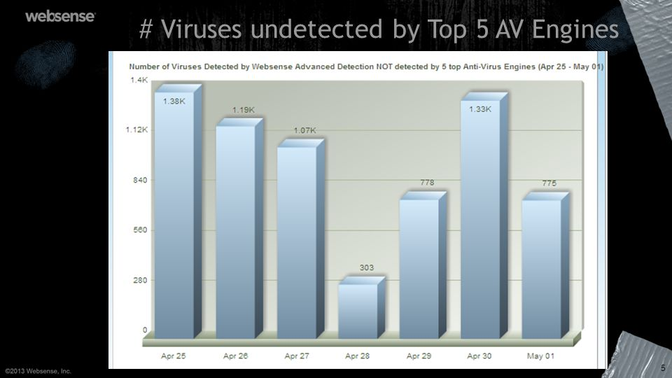 # Viruses undetected by Top 5 AV Engines 5