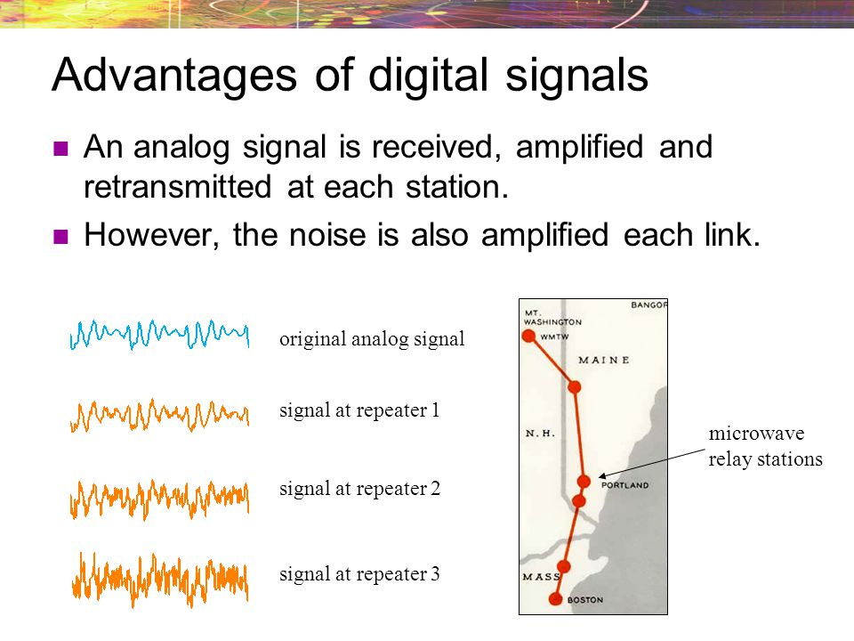 Advantages of digital signals An analog signal is received, amplified and retransmitted at each station. However, the noise is also amplified each lin