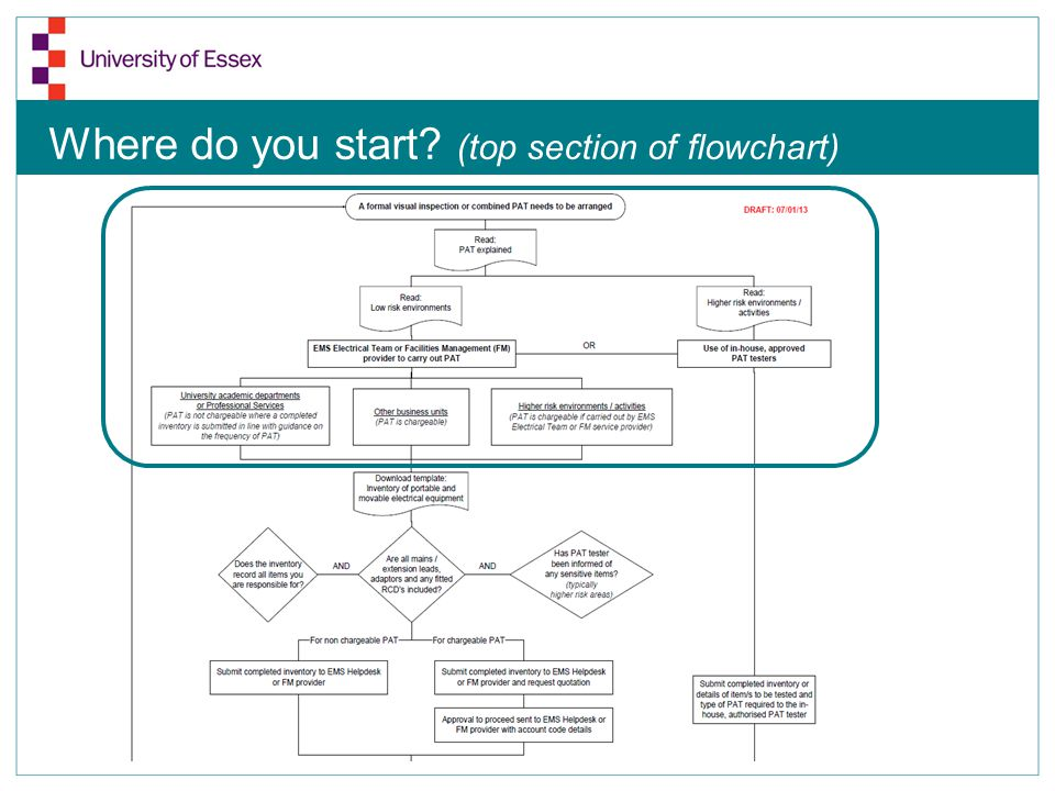 Where do you start? (top section of flowchart)