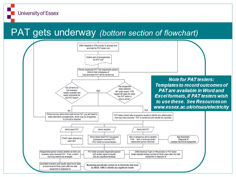 PAT gets underway (bottom section of flowchart) Note for PAT testers: Templates to record outcomes of PAT are available in Word and Excel formats, if