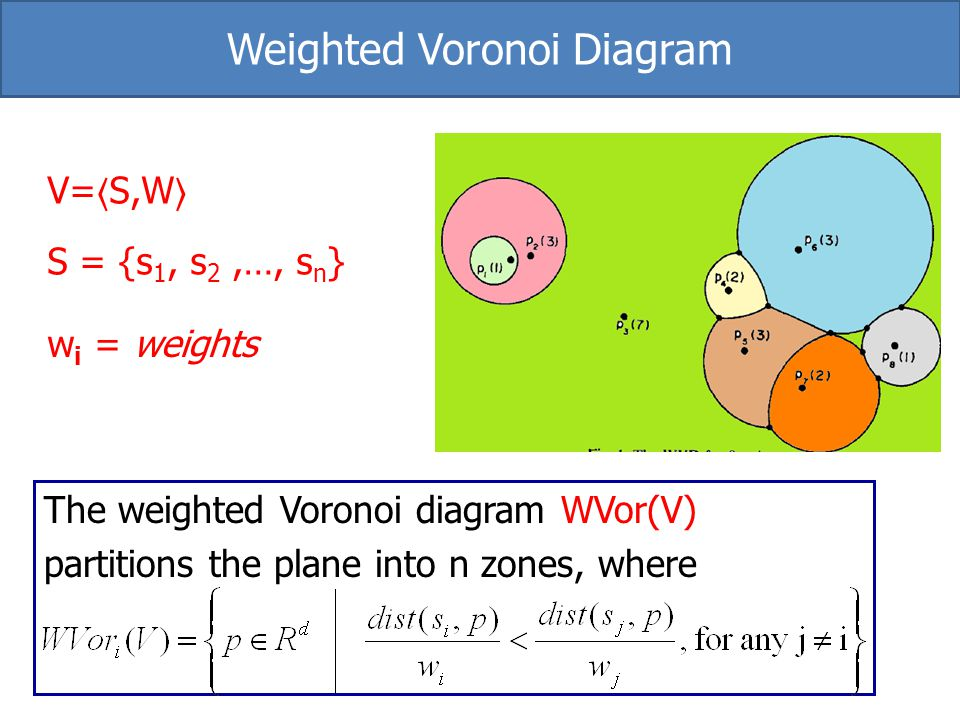 V= S,W S = {s 1, s 2,…, s n } w i = weights The weighted Voronoi diagram WVor(V) partitions the plane into n zones, where Weighted Voronoi Diagram