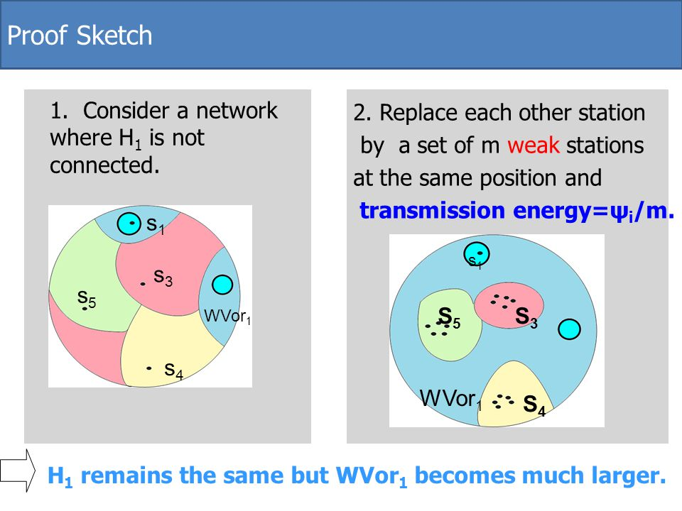 WVor 1 S5S5 S4S4 S3S3 s1s1 s1s1 s3s3 s4s4 s5s5 2. Replace each other station by a set of m weak stations at the same position and transmission energy=