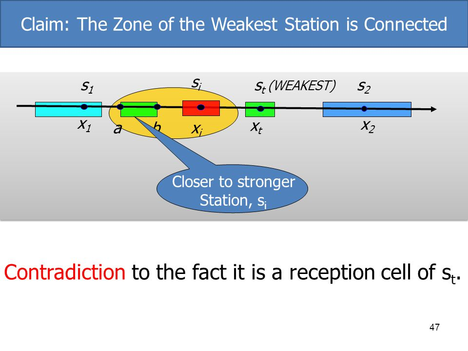 47 s t (WEAKEST) xtxt ab s1s1 x1x1 s2s2 x2x2 sisi xixi Contradiction to the fact it is a reception cell of s t. Closer to stronger Station, s i Claim:
