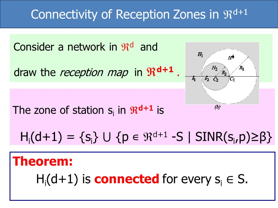 The zone of station s i in d+1 is H i (d+1) = {s i } {p d+1 -S | SINR(s i,p)β} Consider a network in d and draw the reception map in d+1. Theorem: H i