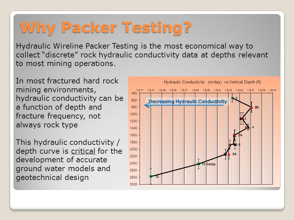 Hydraulic Wireline Packer Testing is the most economical way to collect discrete rock hydraulic conductivity data at depths relevant to most mining op