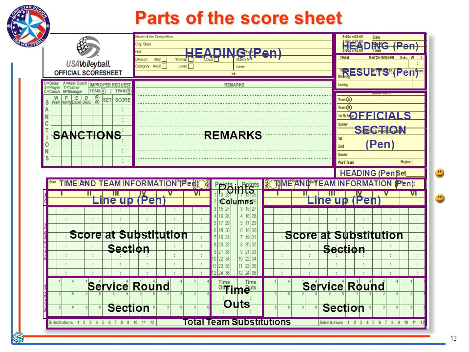 13 Parts of the score sheet HEADING (Pen) OFFICIALS SECTION (Pen) RESULTS (Pen) TIME AND TEAM INFORMATION (Pen) Score at Substitution Section Service Round Section Line up (Pen) Service Round Section Points Columns Time Outs SANCTIONSREMARKS Total Team Substitutions Score at Substitution Section TIME AND TEAM INFORMATION (Pen) HEADING (Pen)