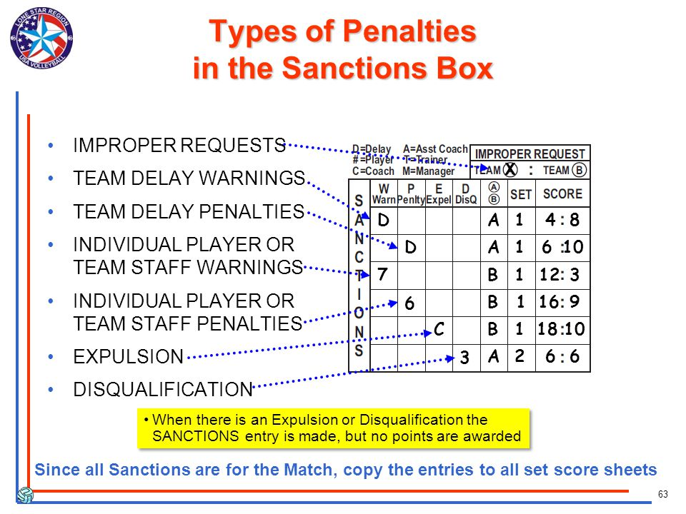 63 Types of Penalties in the Sanctions Box IMPROPER REQUESTS TEAM DELAY WARNINGS TEAM DELAY PENALTIES INDIVIDUAL PLAYER OR TEAM STAFF WARNINGS INDIVIDUAL PLAYER OR TEAM STAFF PENALTIES EXPULSION DISQUALIFICATION C X A A B B A 3 2 1 1 1 1 D 7 4 6 12 18 6 6 8 3 10 D 6 B 116 9 Since all Sanctions are for the Match, copy the entries to all set score sheets When there is an Expulsion or Disqualification the SANCTIONS entry is made, but no points are awarded