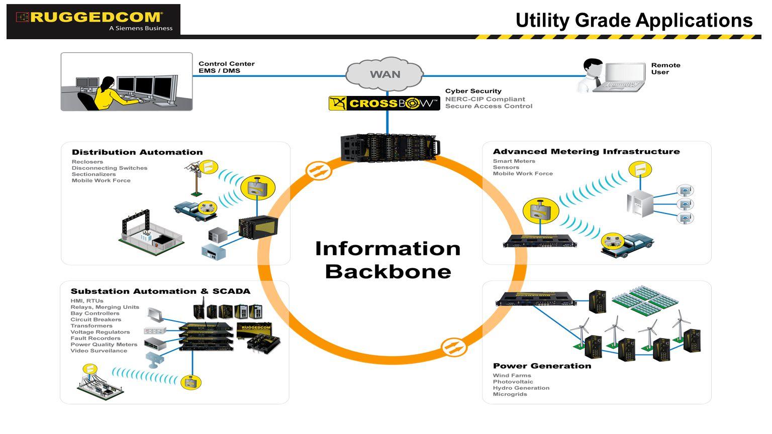 Utility Grade Applications