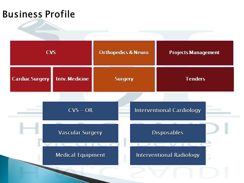 Business Profile Cardiac Surgery Intv.