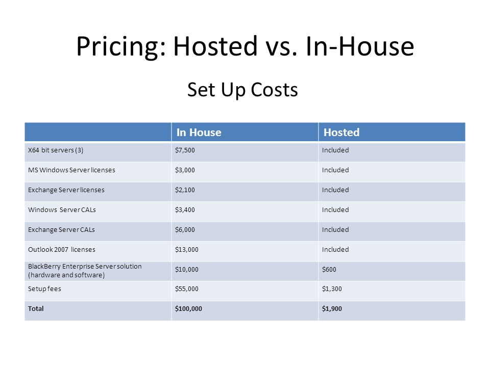 Pricing: Hosted vs.