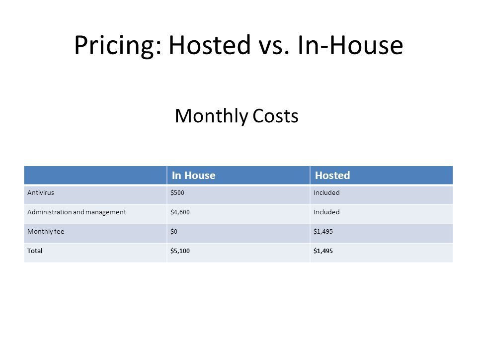 Pricing: Hosted vs. In-House In HouseHosted Antivirus$500Included Administration and management$4,600Included Monthly fee$0$1,495 Total$5,100$1,495 Mo