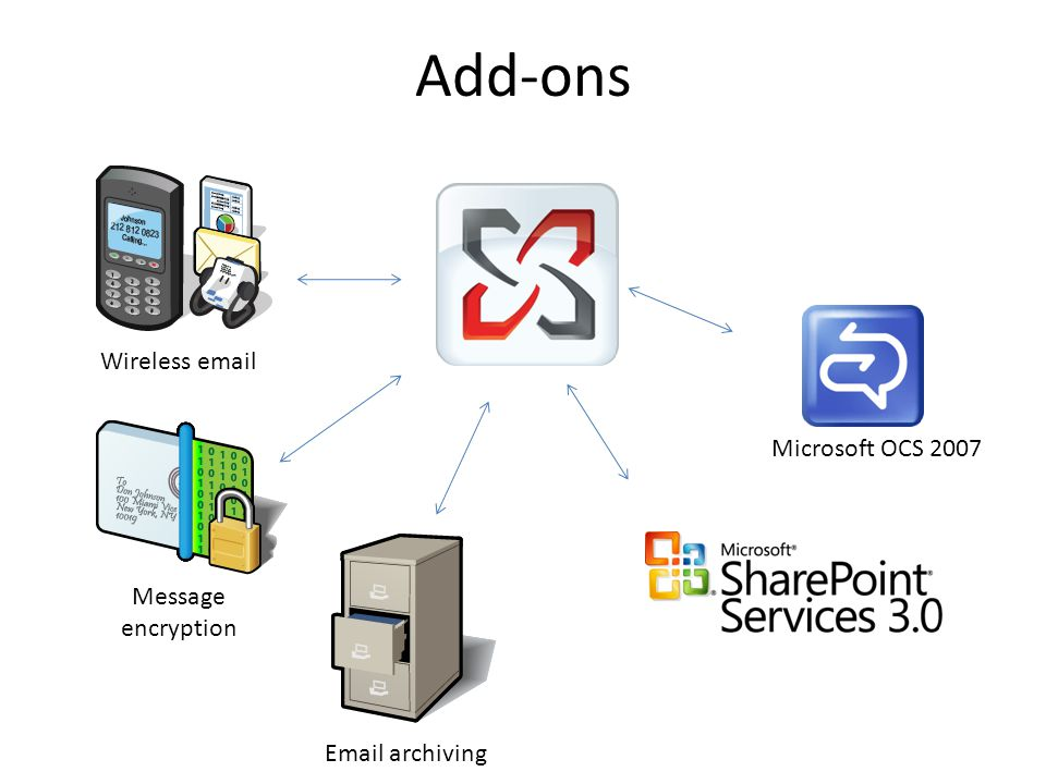 Add-ons Wireless email Message encryption Email archiving Microsoft OCS 2007