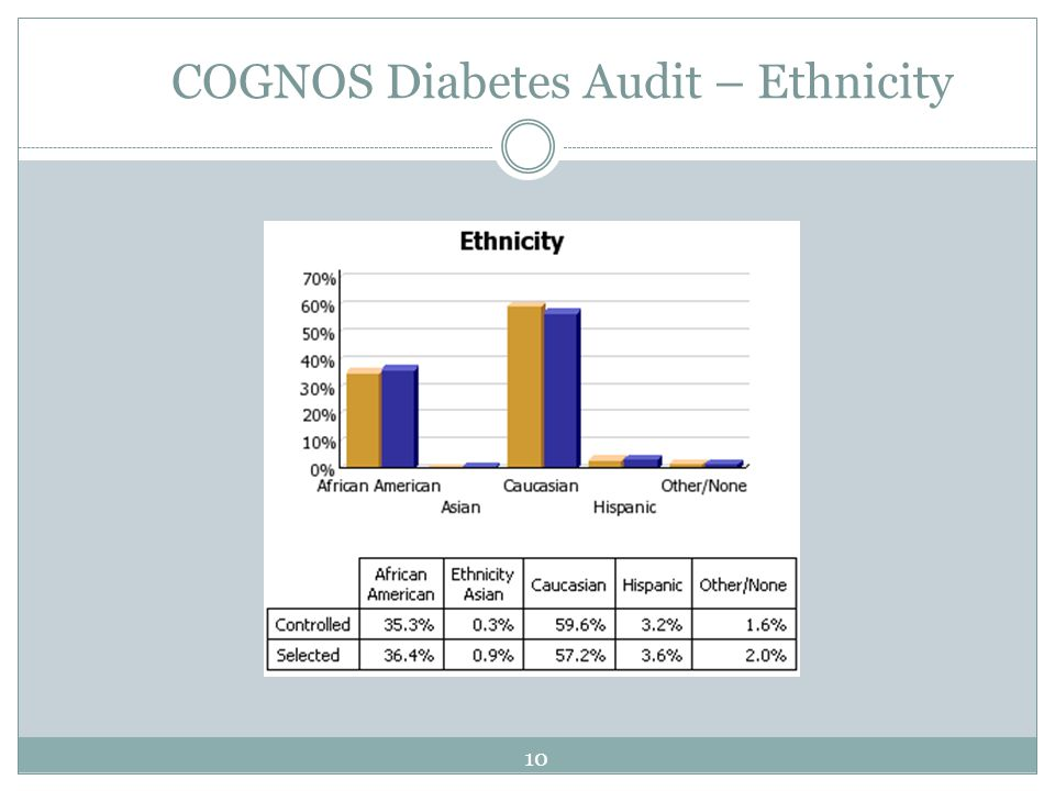 COGNOS Diabetes Audit – Ethnicity 10