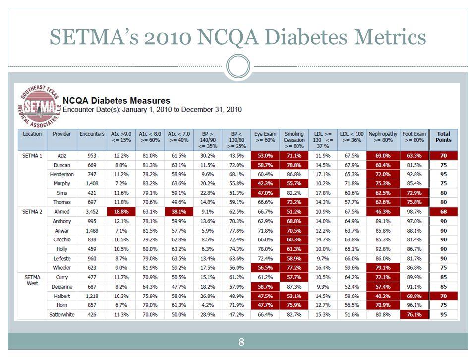 SETMAs 2010 NCQA Diabetes Metrics 8