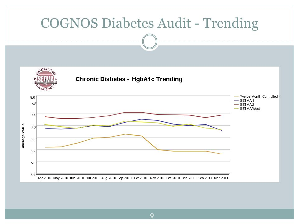COGNOS Diabetes Audit - Trending 9