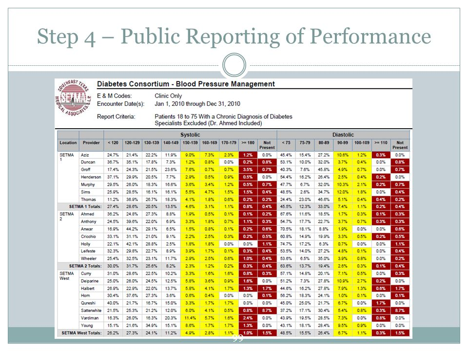 Step 4 – Public Reporting of Performance 99