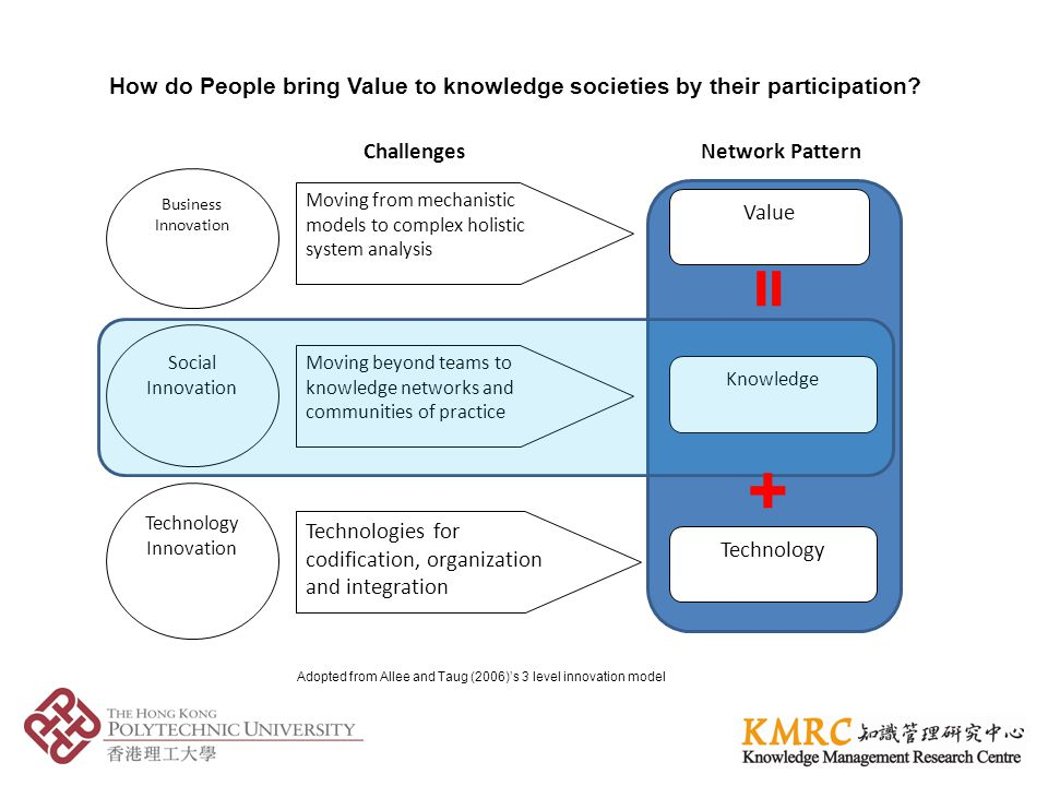 Business Innovation Social Innovation Technology Innovation Moving from mechanistic models to complex holistic system analysis Challenges Moving beyond teams to knowledge networks and communities of practice Technologies for codification, organization and integration Network Pattern Value Knowledge Technology Adopted from Allee and Taug (2006)s 3 level innovation model How do People bring Value to knowledge societies by their participation.