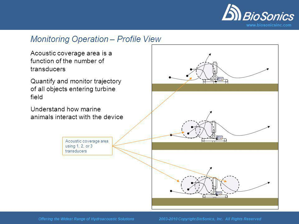 Offering the Widest Range of Hydroacoustic Solutions 2003-2010 Copyright BioSonics, Inc. All Rights Reserved www.biosonicsinc.com Monitoring Operation