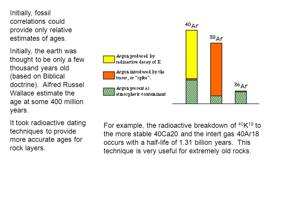 Initially, fossil correlations could provide only relative estimates of ages.