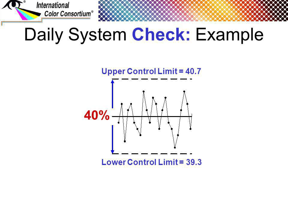 Daily System Check: Example 40% Upper Control Limit = 40.7 Lower Control Limit = 39.3