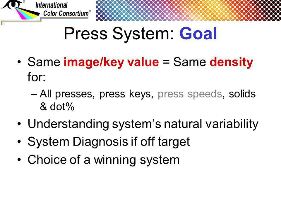 Press System: Goal Same image/key value = Same density for: –All presses, press keys, press speeds, solids & dot% Understanding systems natural variab