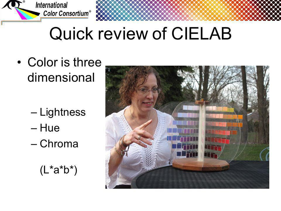 Quick review of CIELAB Color is three dimensional –Lightness –Hue –Chroma (L*a*b*)