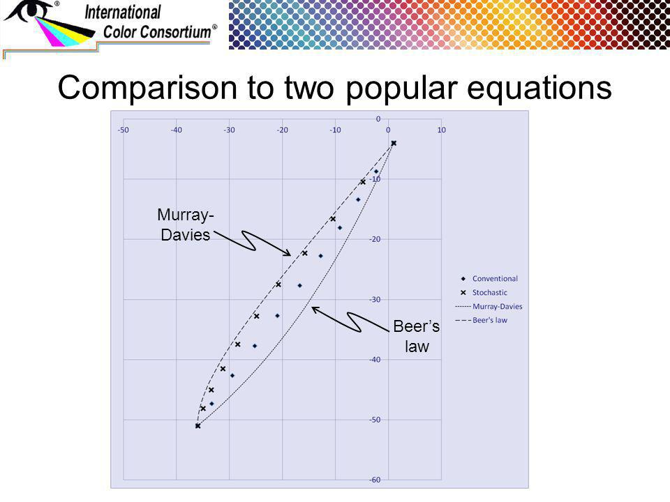 Comparison to two popular equations Murray- Davies Beers law