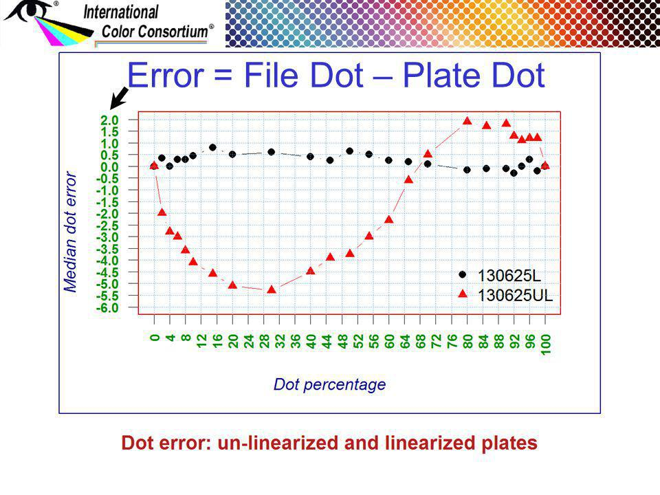 Error = File Dot – Plate Dot