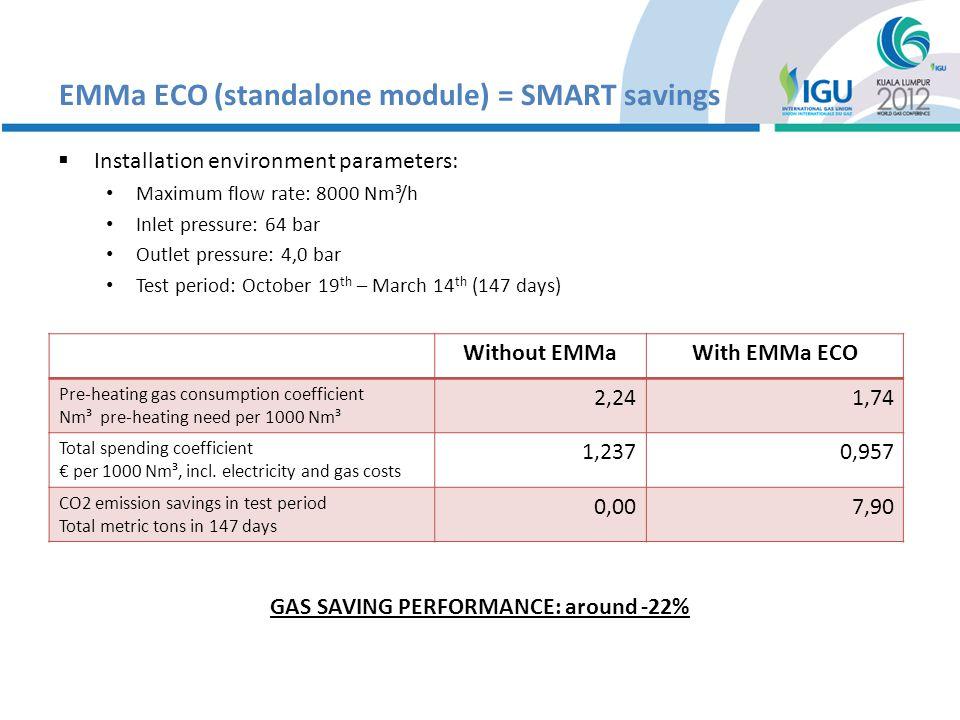 EMMa PREMIUM + GAHP = HARD savings.