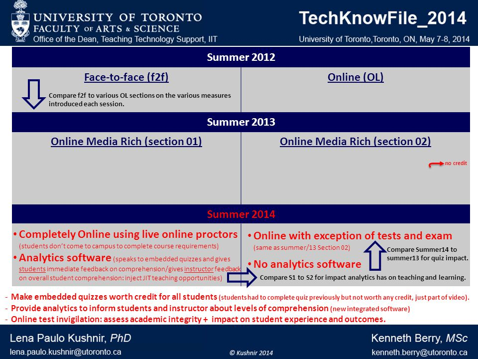 Summer 2012 Face-to-faceOnline Podcast of f2f class with side comments Summer 2013 Online (media rich) ½ hr – 1 hr lecture clips Messaging: via LMS announcements tool Online (media rich) 5 min.
