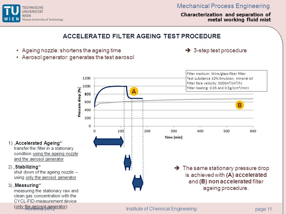Institute of Chemical Engineering page 11 Achema 2012 Mechanical Process Engineering B A ACCELERATED FILTER AGEING TEST PROCEDURE The same stationary pressure drop is achieved with (A) accelerated and (B) non accelerated filter ageing procedure.