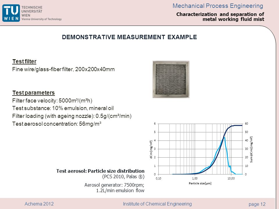 Institute of Chemical Engineering page 12 Achema 2012 Mechanical Process Engineering DEMONSTRATIVE MEASUREMENT EXAMPLE Test filter Fine wire/glass-fib