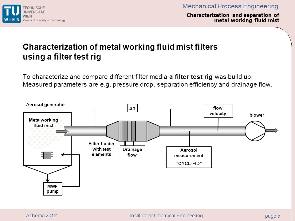 Institute of Chemical Engineering page 5 Achema 2012 Mechanical Process Engineering Characterization of metal working fluid mist filters using a filte