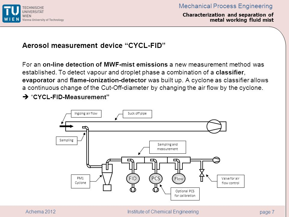 Institute of Chemical Engineering page 7 Achema 2012 Mechanical Process Engineering Aerosol measurement device CYCL-FID For an on-line detection of MWF-mist emissions a new measurement method was established.