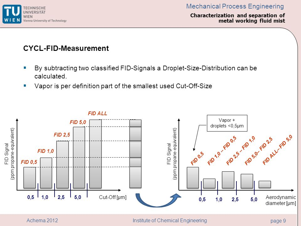 Institute of Chemical Engineering page 9 Achema 2012 Mechanical Process Engineering Characterization and separation of metal working fluid mist CYCL-F