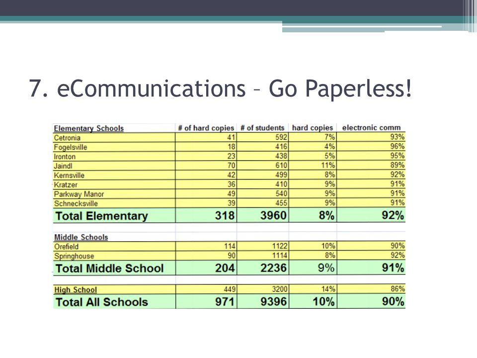 7. eCommunications – Go Paperless!
