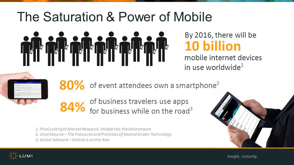 By 2016, there will be 10 billion mobile internet devices in use worldwide 1 80% of business travelers use apps for business while on the road 3 1.