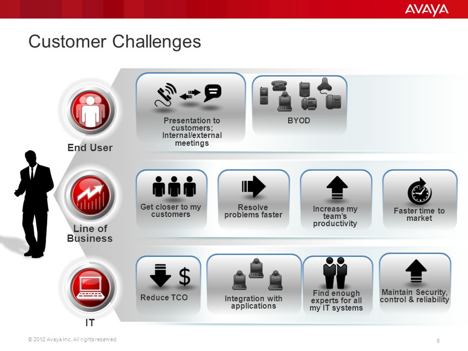 © 2012 Avaya Inc. All rights reserved. 5 Customer Challenges End User Line of Business IT Presentation to customers; Internal/external meetings Resolv